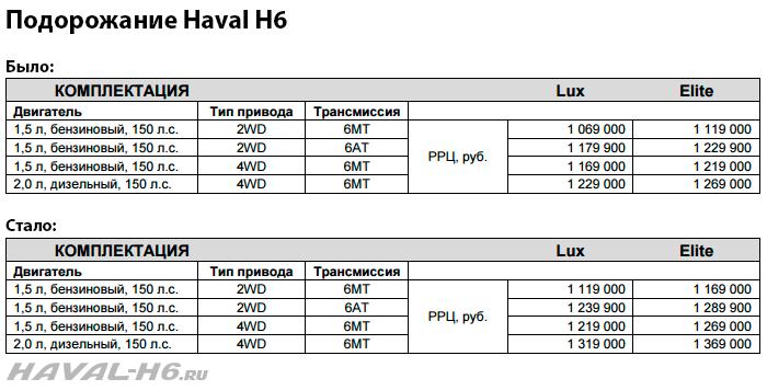 Подорожание_Haval-H6.png