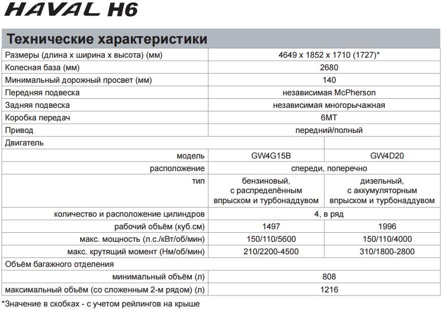 haval_h6_tech_1.PNG